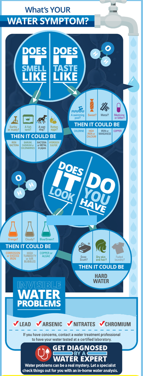 Do you need water treatment? This infographic can help you decide.